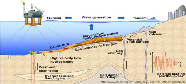 Marine Geohazards