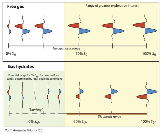 Gas hydrates: significance in marine site characterization and approach to assessing presence and risk
